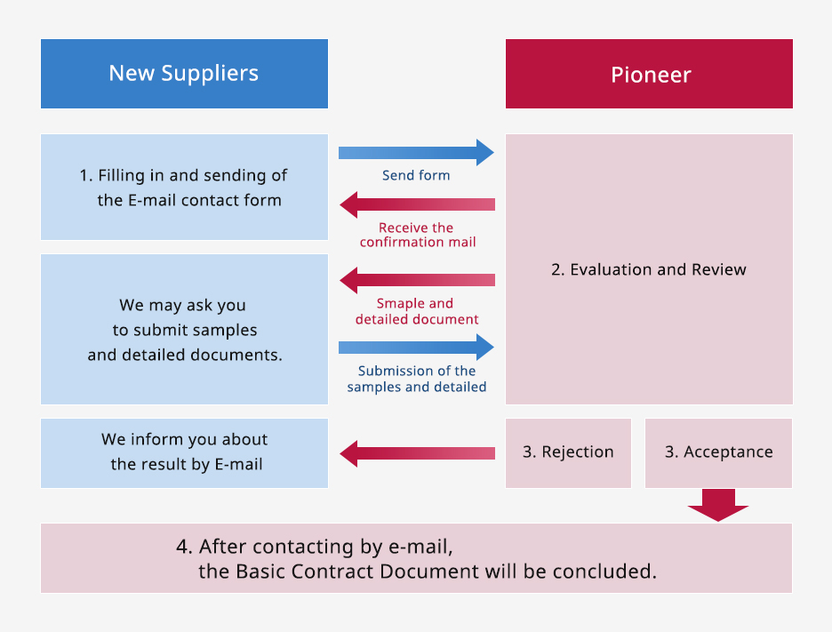 New Suppliers: 1. Filling in and sending of the E-mail contact form.